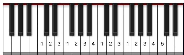 8. De toonladder van c (majeur) leren spelen